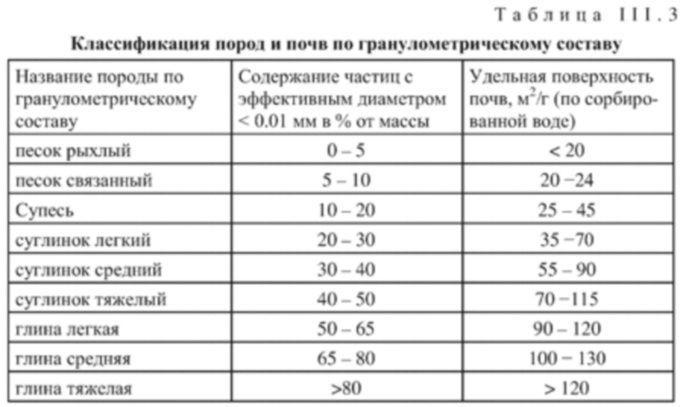 Гранулометрический состав грунта