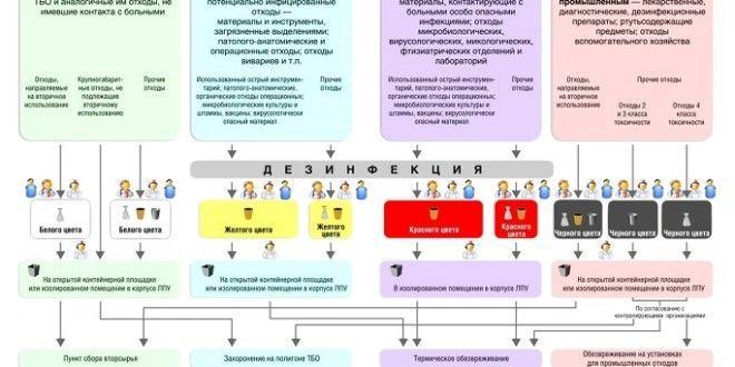 Схема обращения мед отходами в стоматологии
