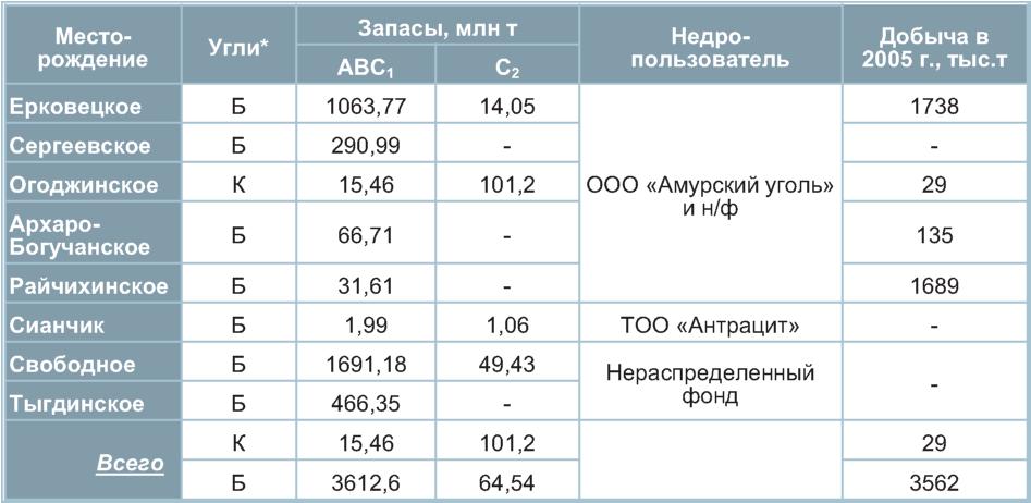 месторождение угля таблица