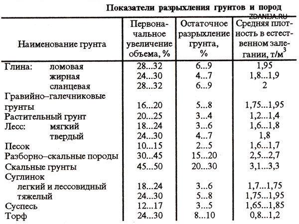 коэффициент разрыхления грунта таблица снип