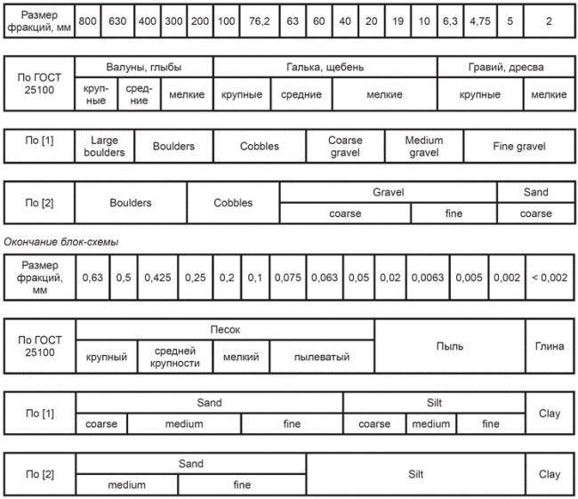 Грунты и их стандартизация