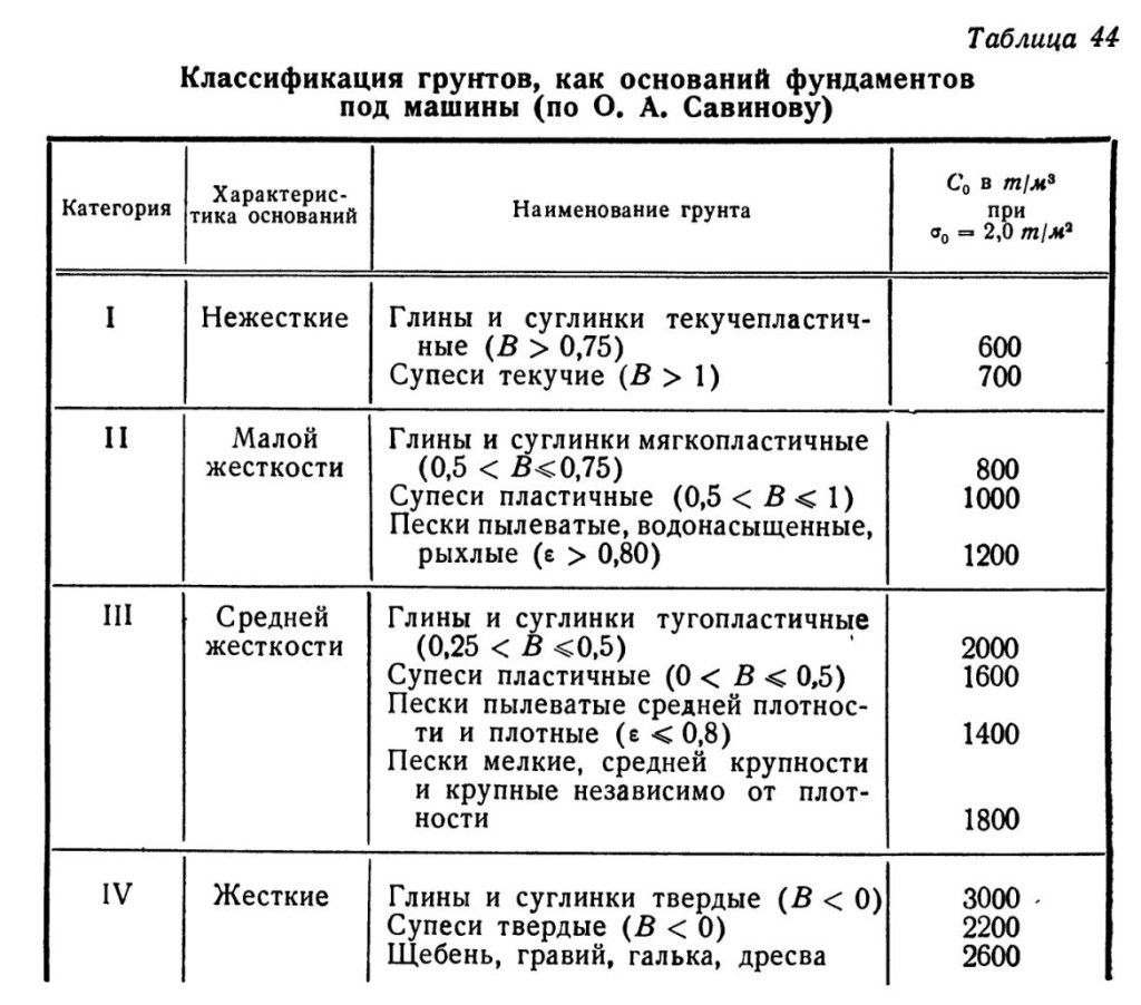 Принципы классификации и характеристики