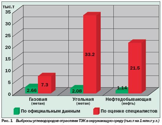 Состояние природной среды России