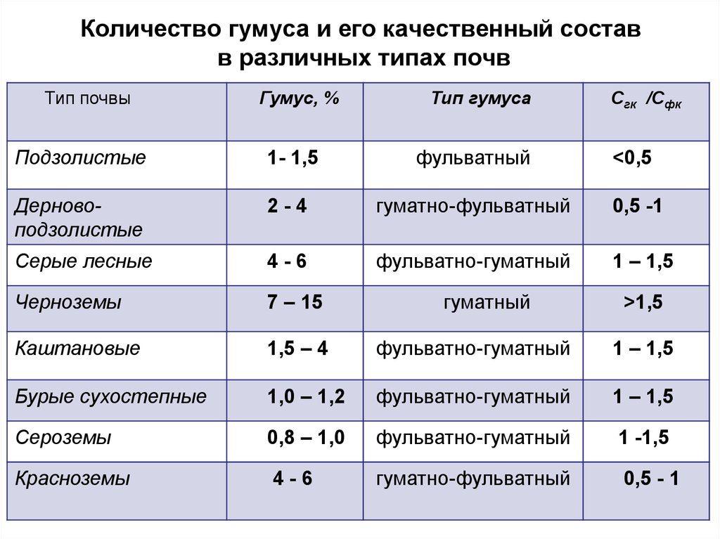 Количество гумуса и его качественный состав в различных типах почв