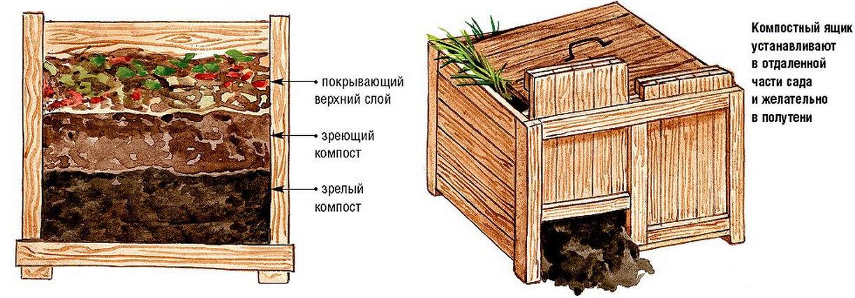 Устройство компостного ящика