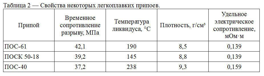 Таблица 2. Свойства некоторых легкоплавких припоев