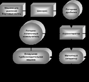 Схема линии при низкотемпературной технологии утилизации шин