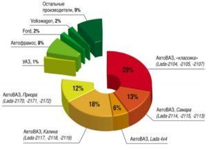 Таблица утилизации авто в России