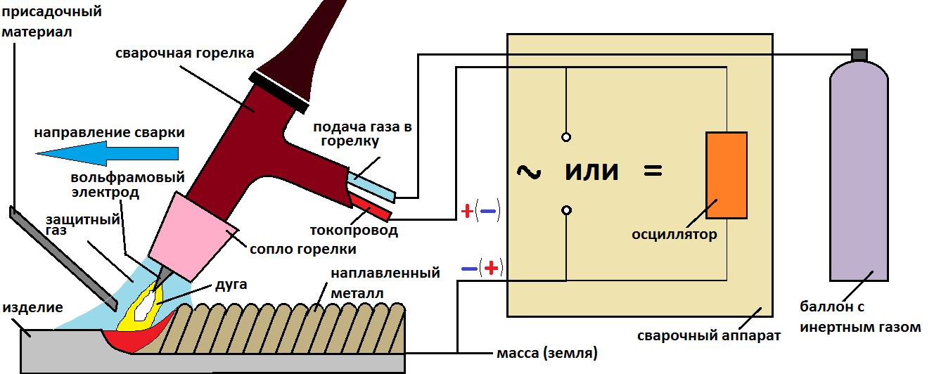 Аппарат для сварки алюминия аргоном