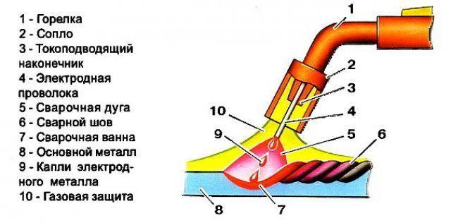 Сварка металлов полуавтоматом