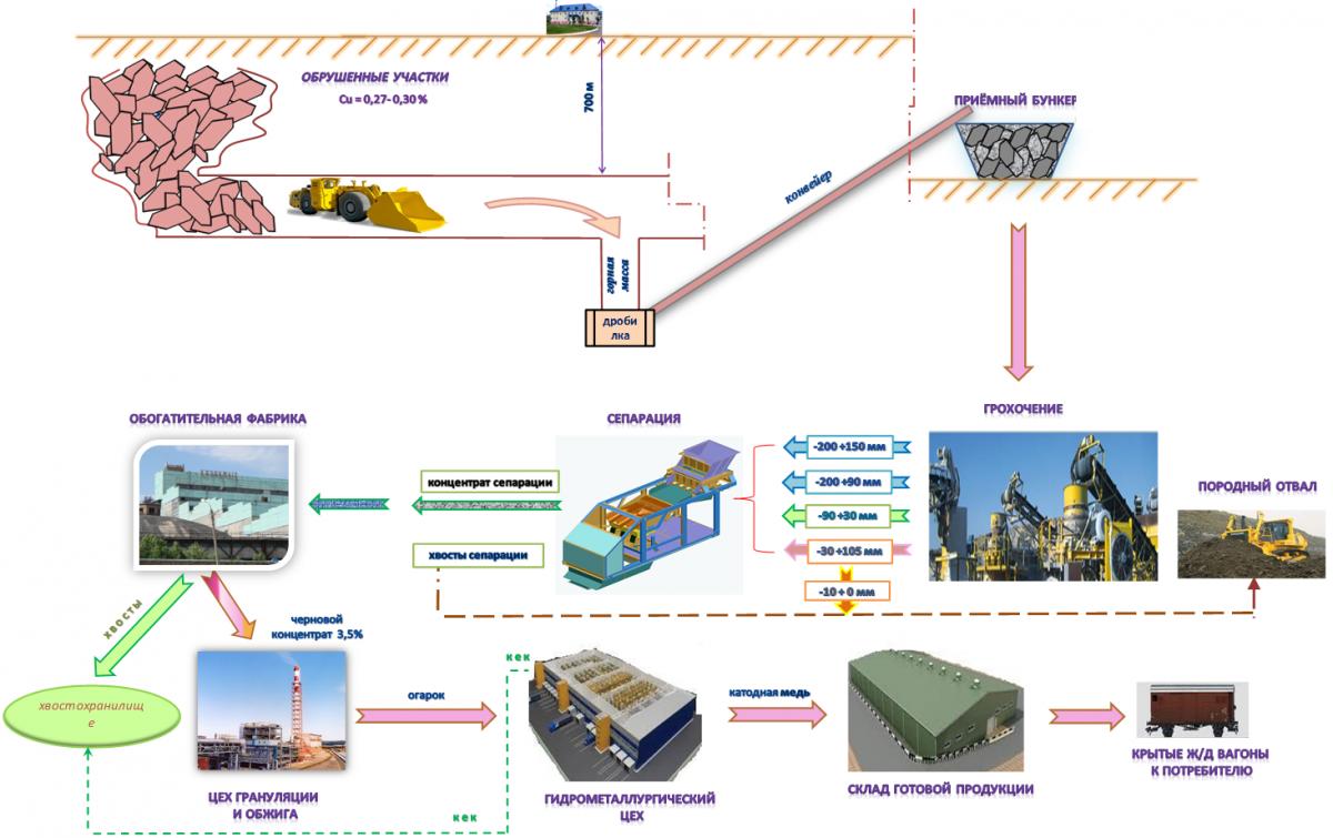 Упрощенная схема переработки медной руды