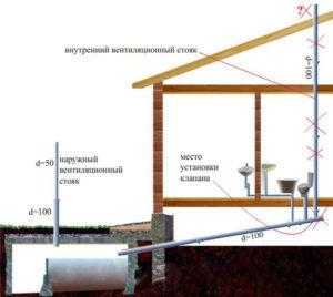 Подробная схема канализации из чугунных труб