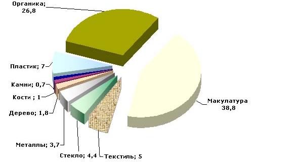 Процентное соотношение ТБО утилизируемого захоронением