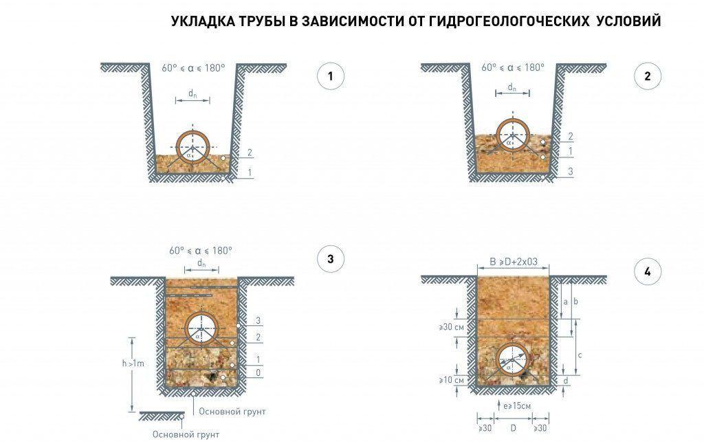 Схема укладки трубы канализации