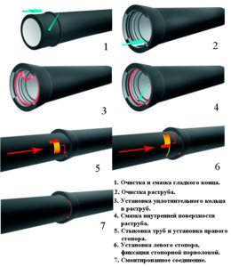 Соединение труб при помощи кольца