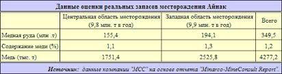 Данные оценки реальных запасов месторождения Айнак