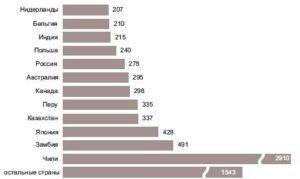 Экспорт рафинированной меди ведущими странами-экспортерами в 2007 г., тыс.т