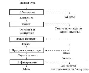 Схема получения меди из руды