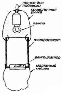 Ловушка для мошек и комаров своими руками: из бутылки и другие