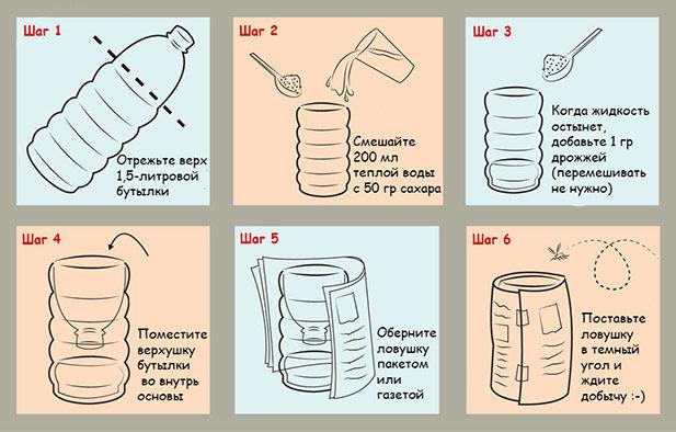 Способ - как избавиться от насекомых