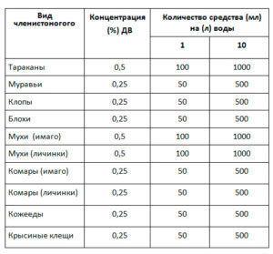 Таблица разбавлений средства Гет при борьбе с насекомыми