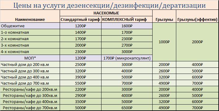 Цены на обработку помещения от насекомых