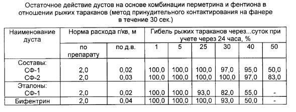 Таблица по применению дуста против тараканов