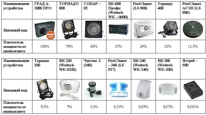 Таблица сравнения ультразвуковых отпугивателей