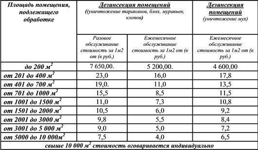 Информативная таблица дезинсекции от тараканов