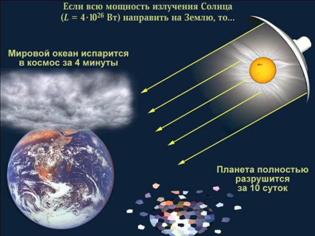 Мощность энерговыделения Солнца
