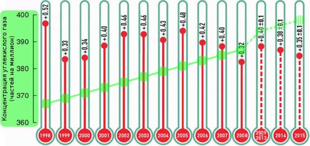 Наблюденные изменения среднегодовой глобальной температуры
