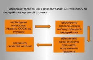 Процесс переработки металлолома