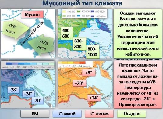 Муссонный климат России