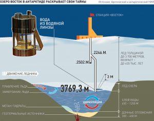 Тайны озера Восток в Антарктиде