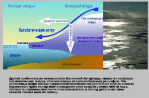 Восточная Антарктида